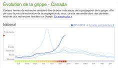 detection des épidémies grâce à google    voir plutôt : http://sciences.blogs.liberation.fr/home/2008/11/google-dtecte-l.html