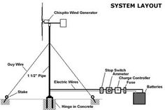 Low Tech RVing: Inexpensive Do-it-Yourself Wind Turbine for Your RV