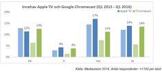 En ny marknadsanalys från Mediavision visar att webb-tv-tittandet ökar.