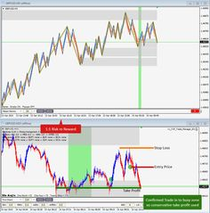 April 14th, 2015 - Confirmed Turn Trade on GBPUSD in to busy area so conservative take profit for 1:1 Risk:Reward