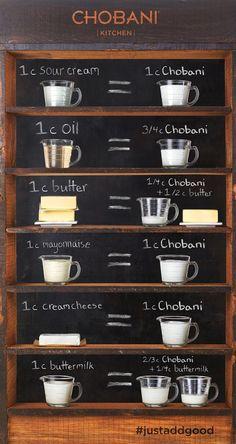 OneHungryMama Chobani Yogurt Conversion Chart - baking with greek yogurt