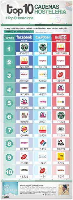 Top 10 cadenas hostelería en Redes Sociales (España 4T/2012) #infografia