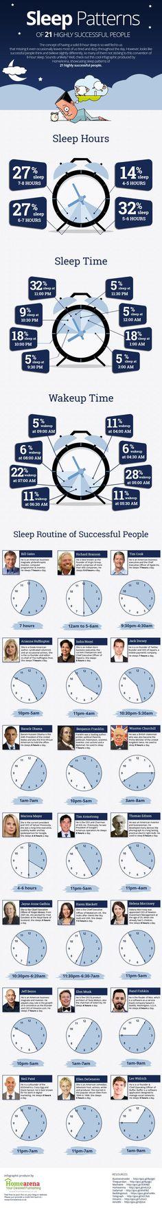 How people who achieved great richness sleep. Como pessoas que conquistaram grandes fortunas dormem. Fonte: TIMES