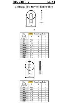 PODLOŽKY PRO DŘEVĚNÉ KONSTRUKCE-kruh.otvor DIN 440 R/A4   akros