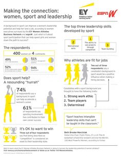 """Sport teaches intangible leadership skills that can't be taught in the classroom,"" says Beth Brooke-Marciniak, Global Vice Chair, Public Policy for EY. Find out more in our latest infographic."