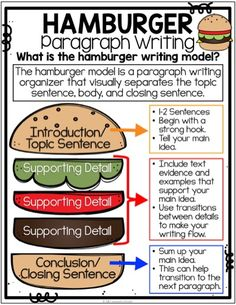 Hamburger Paragraph Writing Anchor Chart | Hamburger Paragraph Writing Poster | Hamburger Model | Parts of a Paragraph | Teaching Paragraph Writing | Writer's Workshop | Writing Centers | Writing Bulletin Board | Writing a Topic Sentence | Supporting Details | Writing a Conclusion | Main Idea and Details