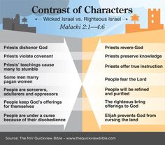 NIV Quick View Bible » Contrast of Characters - Malachi