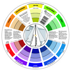 color . work - Goethe's Color Wheel, 1809 I'm a sucker for the...