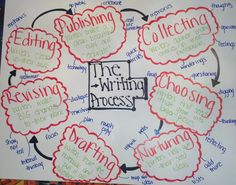 Middle School Writer& Workshop - The Writing Process Middle School Writing Prompts, 6th Grade Writing, Writing Classes, Writing Lessons, Writing Workshop, Teaching Writing, Writing Activities, Writing Skills, Writing Process