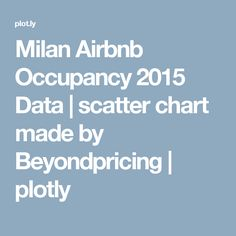 milan airbnb occupancy 2015 data scatter chart made by beyondpricing plotly