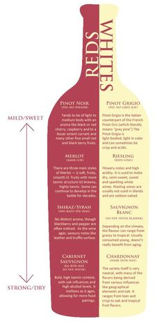 Wine 101; Reds vs. Whites