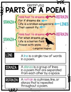 Poetry Posters, Interactive Poetry Anchor Charts & Poetry for Reader's Notebooks… - poetry Poetry Anchor Chart, Reading Anchor Charts, Rounding Anchor Chart, Teaching Poetry, Teaching Writing, Writing Binder, Teaching Literature, English Literature, Poetry Unit
