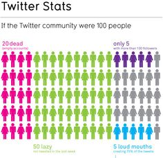 If Twitter was 100 People, 20 would be dead