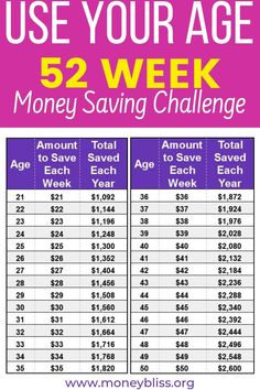 If you were challenged to save your age in dollars, could you do it? This simple money saving challenge can grow with you. Start saving for the next 52 weeks. Reach your money goals with the weekly Save Age Money Challenge. 52 Week Savings, Savings Challenge, Money Saving Challenge, Money Saving Tips, Money Tips, Money Budget, Money Hacks, Weekly Savings Plan, Retirement Savings Plan