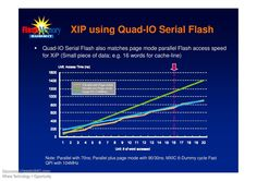 """Mobile Handset Market & Popular Flash Solutions. 2.xG is Alive & Well Focus on """"Smart-phone-like"""" & """"Ultra-Low-Cost How NOR Flash (code storage) is used? SnD (Store & Download) or XIP (Execution in Place) SnD: Shadowing the code from Flash Memory to DRAM. XIP: Direct Access & Execution from Flash Memory."""