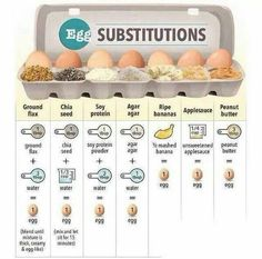 Egg replacements for baking