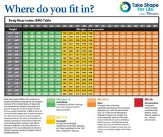 Body Mass Index (bmi) Chart... What's Your Optimal Healthy Weight?