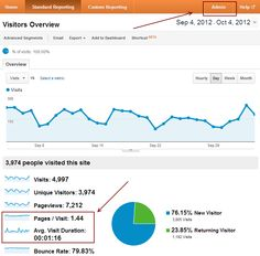 5 Goals Every Blogger Should Set Up in Google Analytics