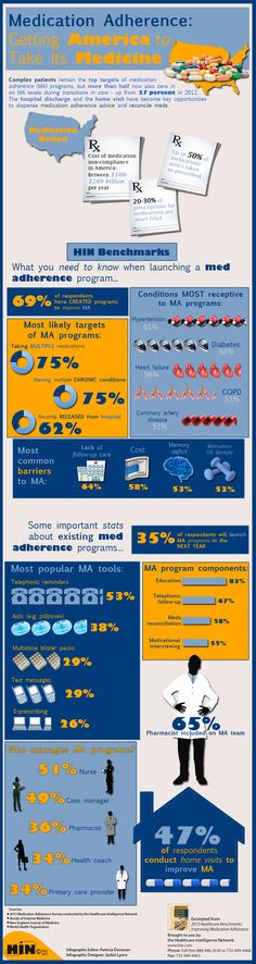 Medication Adherence: Getting America to Take Its Medicine - Complex patients remain the top targets of programs to improve medication adherence (MA), but more than half now also zero in on MA levels during transitions in care — up from 37 percent in 2012. Educating patients and caregivers on proper use of medications following a health event helps to curb avoidable hospital readmissions and ER visits.