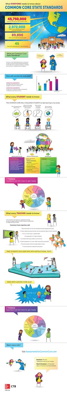 This infographic illustrates what everyone needs to know about the Common Core State Standards. Special sections for teachers and students include gre