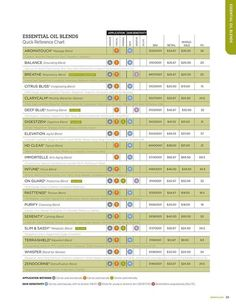 Where can I get a Doterra price list?
