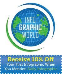 Daily Infographic. IMAGENES INFOGRAFICAS DE TODO. buenísimo!!!!!!!