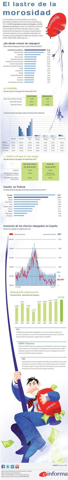 Morosidad en España. La infografía se estructura en cinco grandes bloques: orígen sectorial de los impagos, periodo reales y legales de pago, comparativa internacional, evolución de los efectos impagados, así como de las disoluciones de empresas.