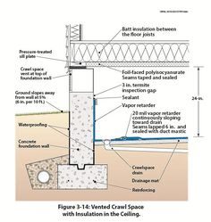 Figure 3-14 illustrates a vented crawl space with a concrete foundation wall. The insulation consists of foil-faced polyisocyanurate attached to the bottom of the floor joists, with all joints sealed and tape to prevent moisture accumulation in the wood structure. Batt insulation is placed between the floor joists over the rigid foam.