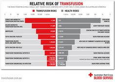 Relative risks of transfusion 2014