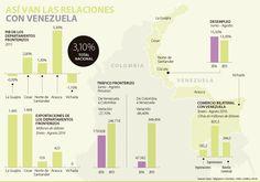 Efectos económicos por crisis del país vecino