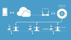 GreenIQ,smart irrigation,αυτόματο πότισμα,wireless,flower power,parrot,koubachi