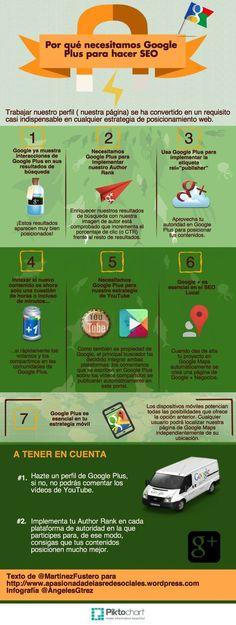 Una infografía, íntegramente en castellano, que nos enseña la importancia de participar en Google+ de cara a una correcta estrategia de posicionamiento web.