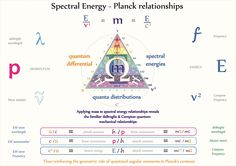 Tetryonics 29.18 - The equilateral geometry of spectral energy relationships  [Wave-length, frequency, wave-numbers, mass-energy momenta]   Quantised angular momentum - the equilateral geometry of mass-energy