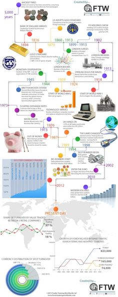 Non #passiveincome business. The history of #forextrading in an #infographic.
