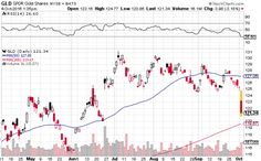 Ahead of the Federal Reserve announcement at its annual Jackson Hole meeting, gold prices dipped to a four-week low, with gold miners and sector-related exchange traded funds breaking below a key level. Gold Miners, Stock Charts, Gold Price, Vectors, Gold Diggers