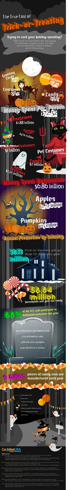 The True Cost of Trick or Treating
