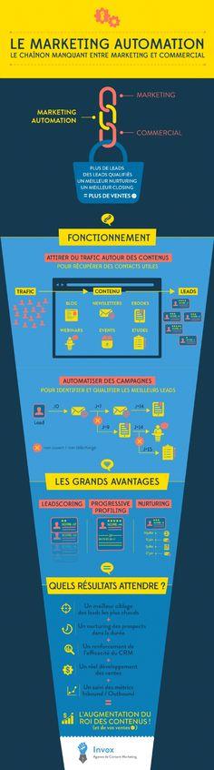 #Infographie : le #marketing automation : pour des leads qualifiés. by @emarketingfr