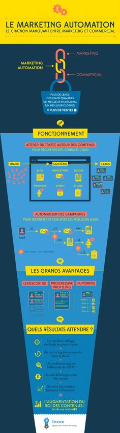 #Infographie : le #marketing automation : pour des leads qualifiés. by @emarketingfr