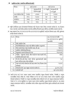 Press Note:- અમદાવાદ શહેરમાં મચ્છરજન્ય રોગોના નોંધાયેલા કેસોની ૨૦૧૬ અને ૨૦૧૭ની તુલનાત્મક માહિતી #HealthyAhmedabad #Ahmedabad #Ahmedabadamc Ahmedabad, India AMC-Ahmedabad Municipal Corporation TV9 Gujarati Divya Bhaskar Ahmedabad Mirror The Ahmedabad Express