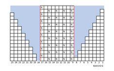 Sullavikat – Mia Sumellin villasukkaohje   Meillä kotona Periodic Table, Periodic Table Chart, Periotic Table