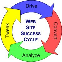 Need website design services? A new website to connect better with your target market? A marketing funnel or landing page system for lead conversion? Website Analysis, Social Bookmarking, Simple Website, Website Design Services, Seo Services, How To Better Yourself, University, Success, Marketing