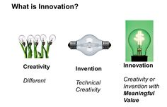 Innovation has 3 main themes, they  are necessary to have a complete innovation.