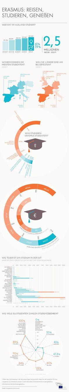 Infografik: Alles was Sie über Erasmus wissen müssen