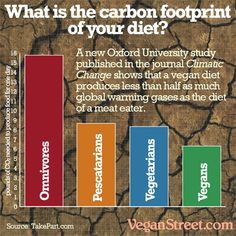#foodmeme #foodfan #nutrition How does your diet affect global warming? A new Oxford study confirms what weve been saying all along  if you want to protect the climate, the single best thing you can do is switch to a vegan diet. http://veganstreet.com Nutrition and recipes here: http://www.authority-nutrition.com