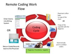 Remote coding and billing flow Certified Medical Assistant Exam, Medical Assistant Skills, Medical Coder, Medical Careers, Medical Coding Certification, Medical Billing And Coding, Medical Terminology, Cpc Certification, Health Information Management