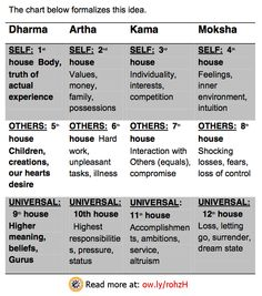 Learning #Astrology – Astrology Houses ---------- The four stations of life are: Dharma – Right understanding expressed through our actions. Artha – Sustenance and Material comfort. Kama – Enjoyment and Pleasure Moksha – Liberation from the World  These four lessons are repeated three times in an astrology chart through the realms of the Individual Self – Other People – and in a Universalized sense. - See more at: http://www.vedicartandscience.com/learning-astrology-astrology-houses