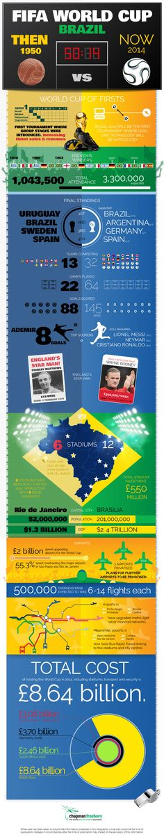 FIFA World Cup Brazil 2014 vs 1950 via @Fabio Glez-Calzada Glez-Calzada Glez-Calzada Santos