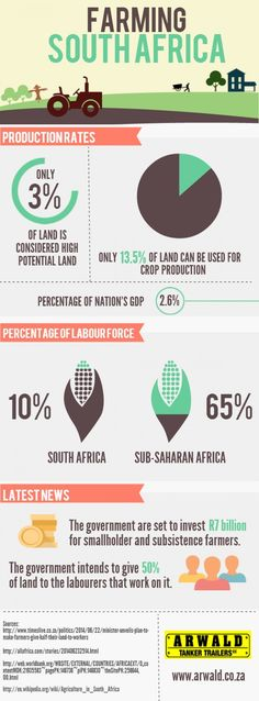 Farming South Africa Infographic