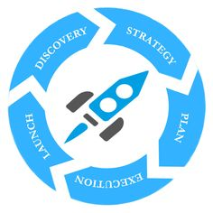 WEB Solutions Dublin is a Web Development Agency based in Dublin ,Ireland. Key Services include Web Development, Wordpress and ecommerce website development .Call Us or Enquire On-line Today! Web Development Agency, Software Development, Dublin Ireland, Ecommerce, Discovery, Wordpress, Web Design, Product Launch, Key