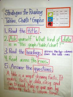 ReadingGraphsAnchorChartfromJennifer.JPG 600×800 pixels. Good strategies for Social Studies. We have had lots of problems with students struggling to read and interpret tables, charts and other graphics correctly.